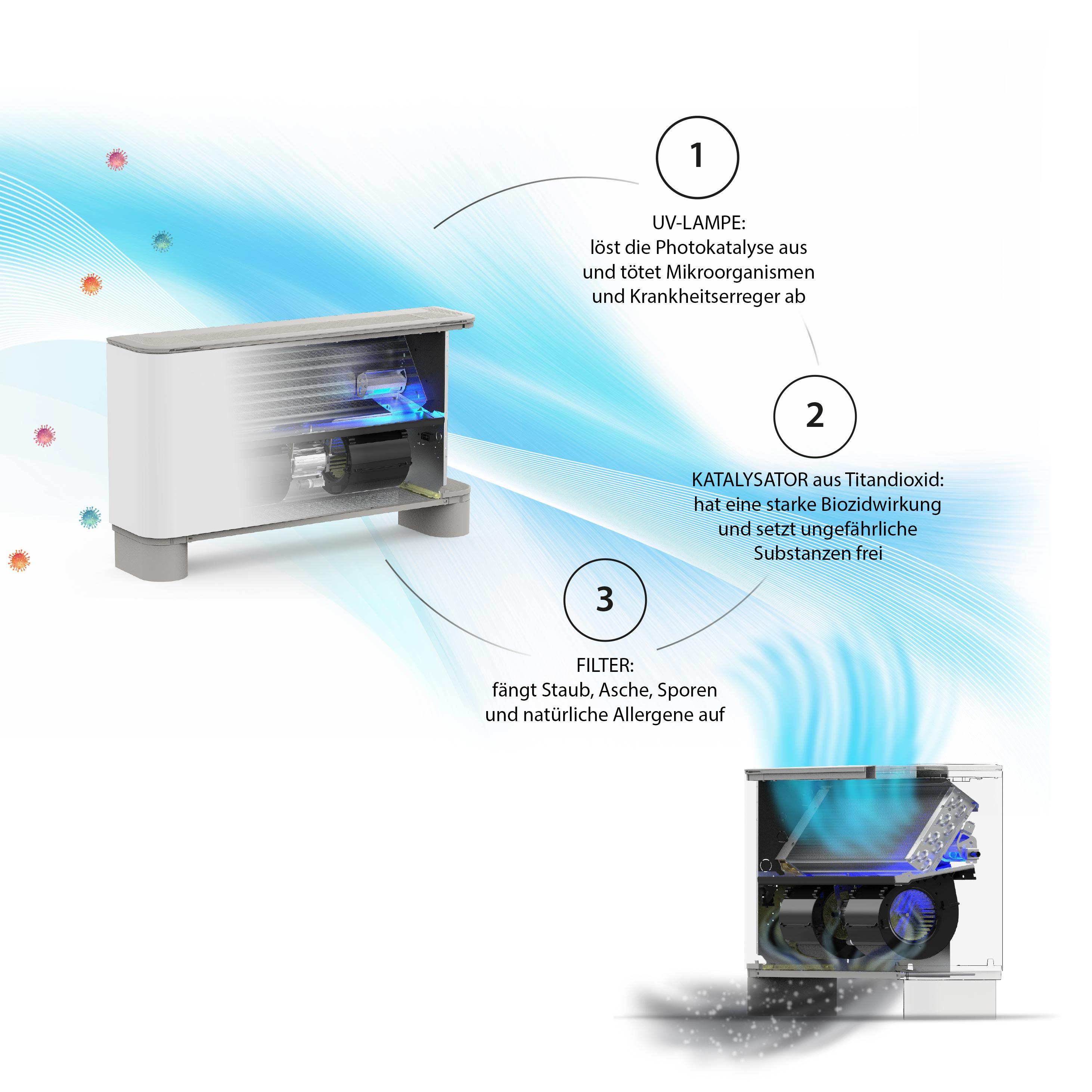 Aermec - Photokatalytischer Technologie