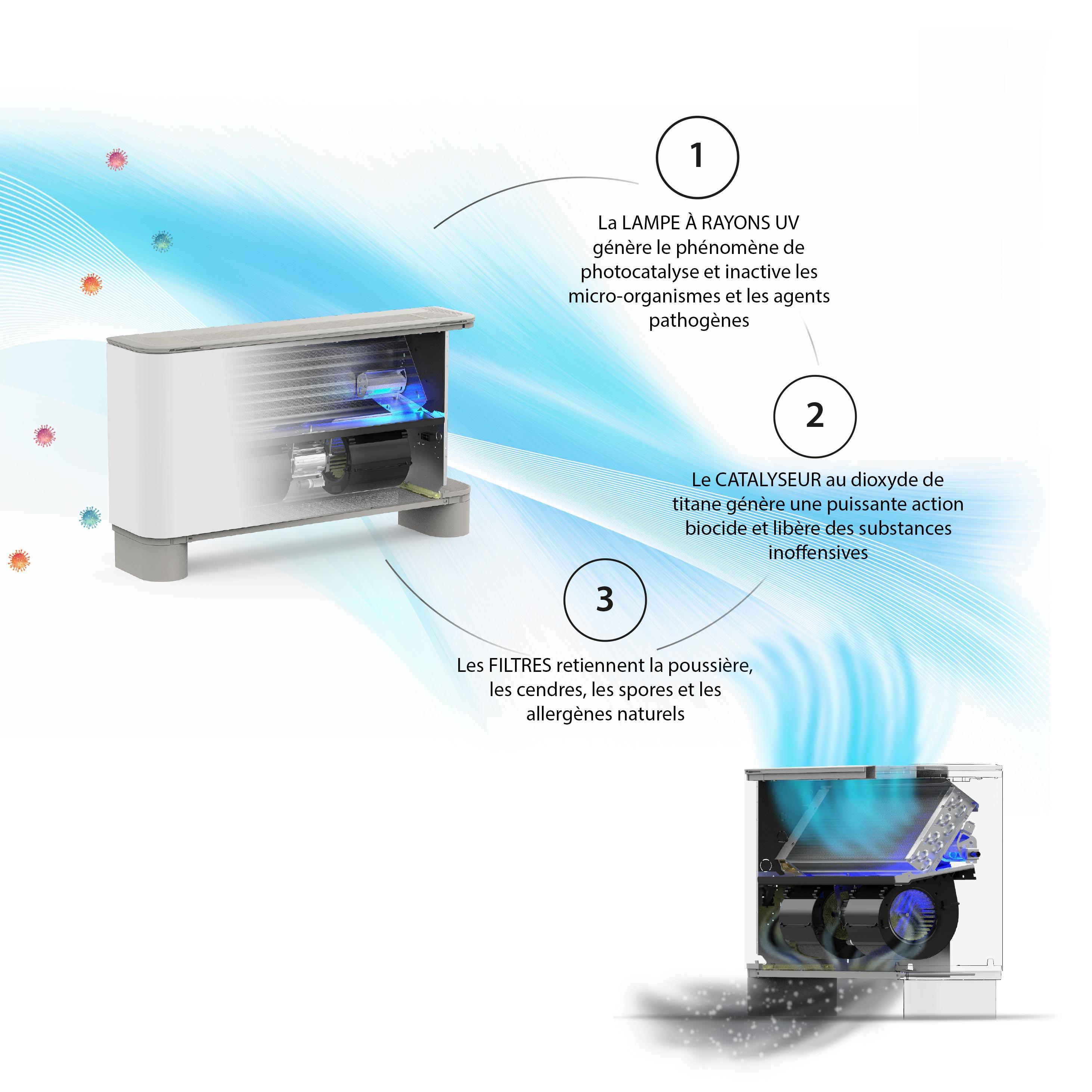 Aermec - Technologie photocatalytique