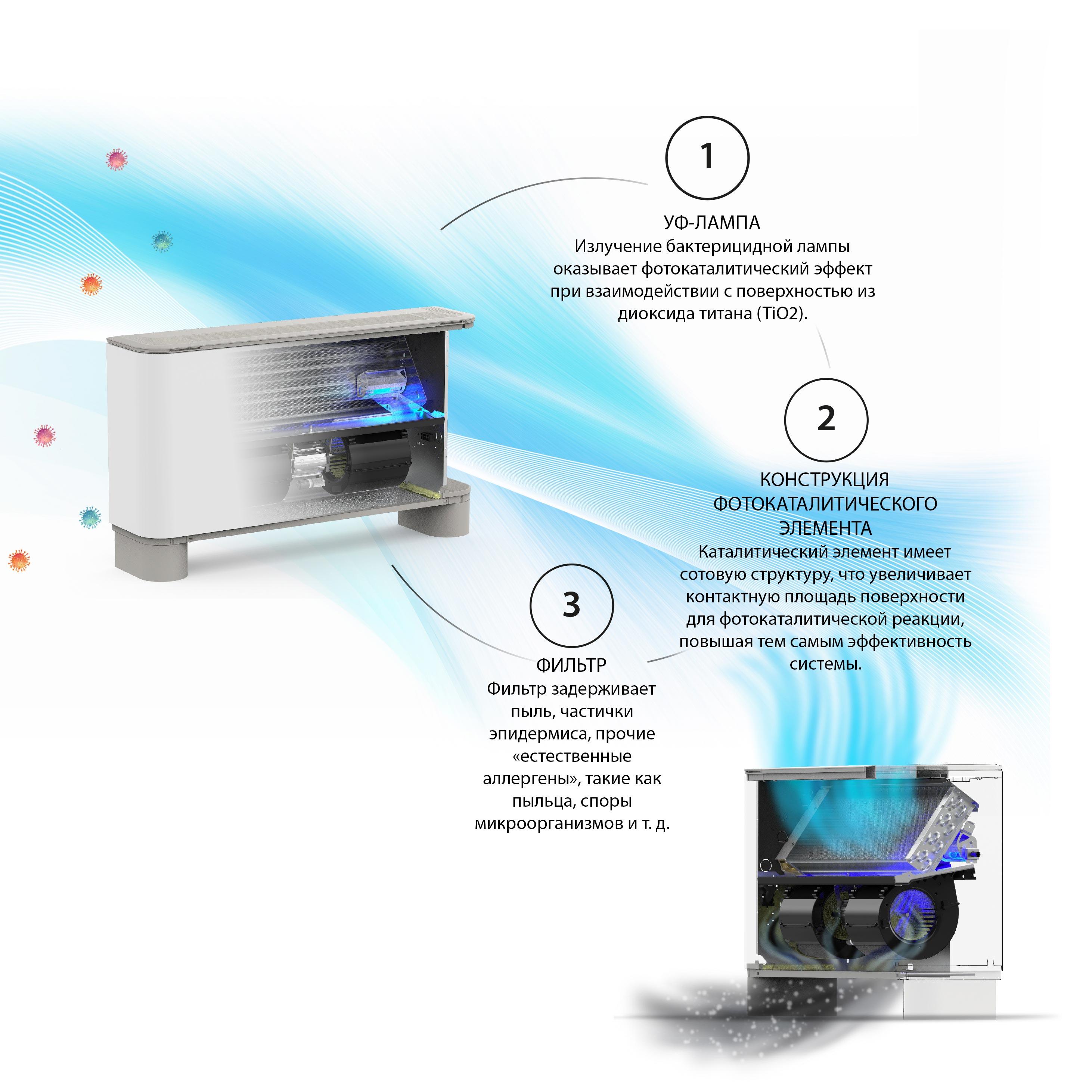 Aermec - Техническое решение с фотокаталитическим эффектом.